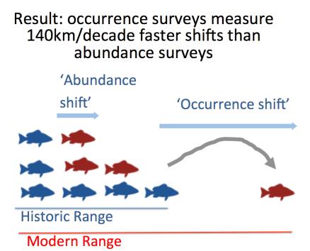 abundance-measure
